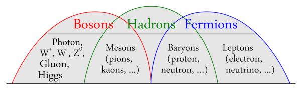 Imagem com Bosons Hadrons e Fermions.